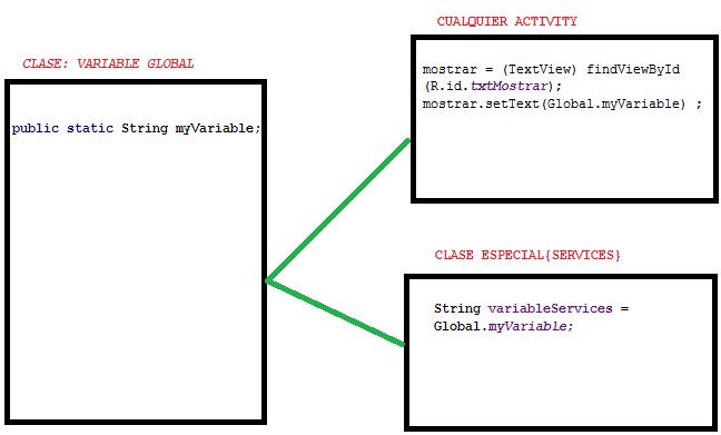 Como crear una variable universal en android studio